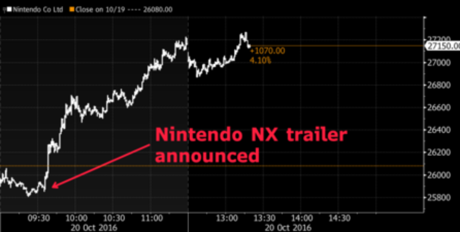 Nintendo Gains More than $1 Billion in Market Value